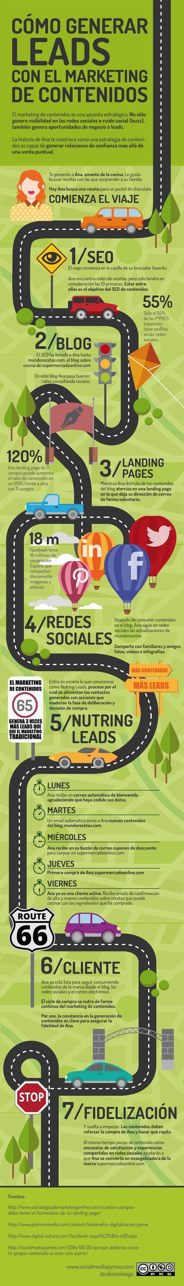content-marketing,contenidos, ventas, leads