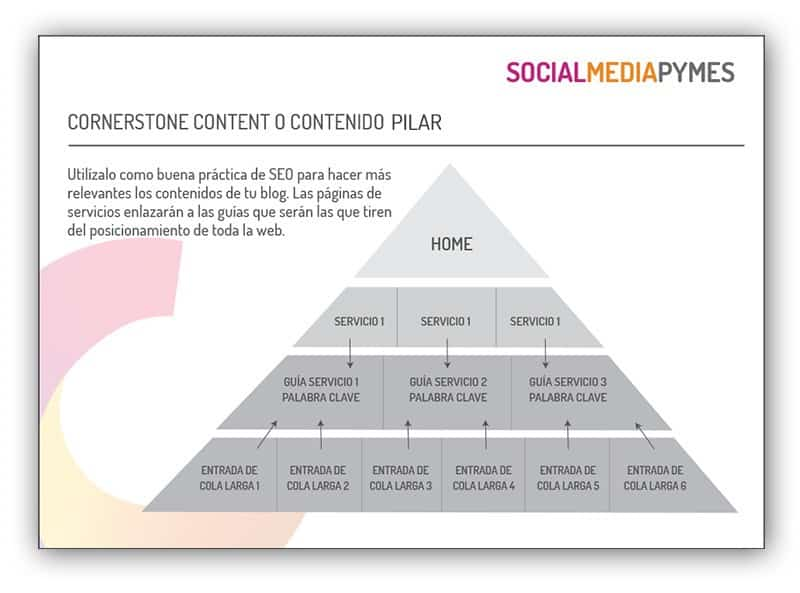 Mejores prácticas de SEO de contenidos. Cornerstone content o contenido pilar.