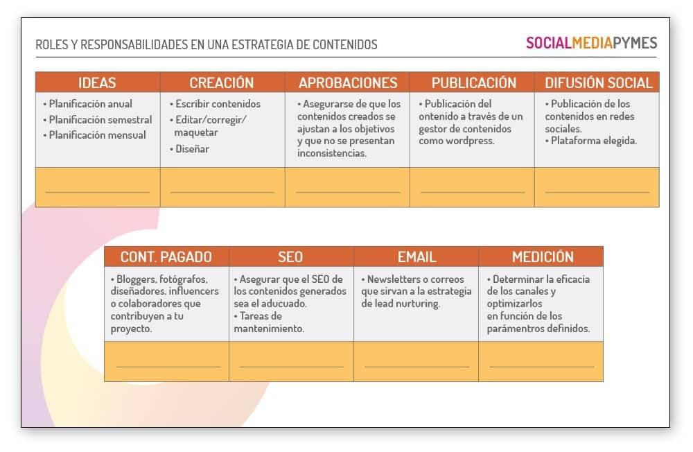 Quien interviene en un proyecto de contenidos. Cómo documentar una estrategia de marketing de contenidos.