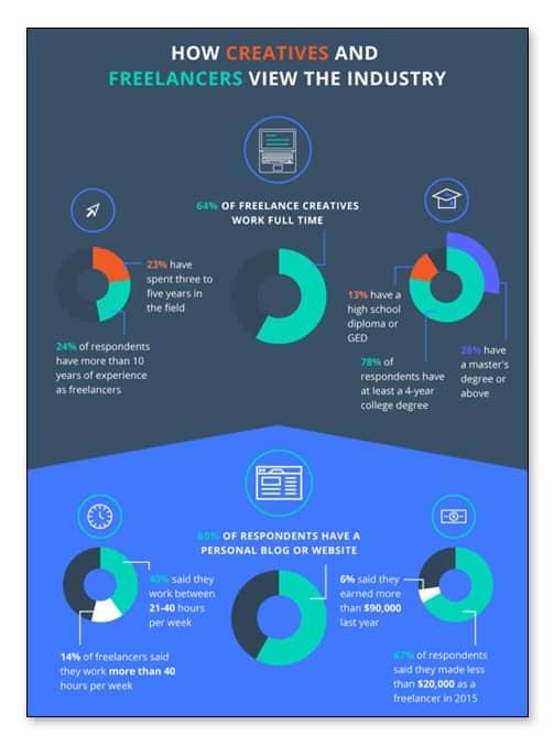 El estado de los contenidos, infografía