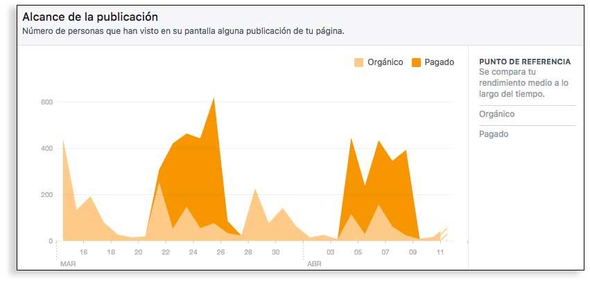Indicadores de medición para Facebook. Qué cifras son necesarias para que tu estrategia en Facebook sea efectiva.