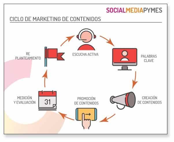 Cuál es el ciclo de marketing de contenidos para pymes y cómo te ayuda.