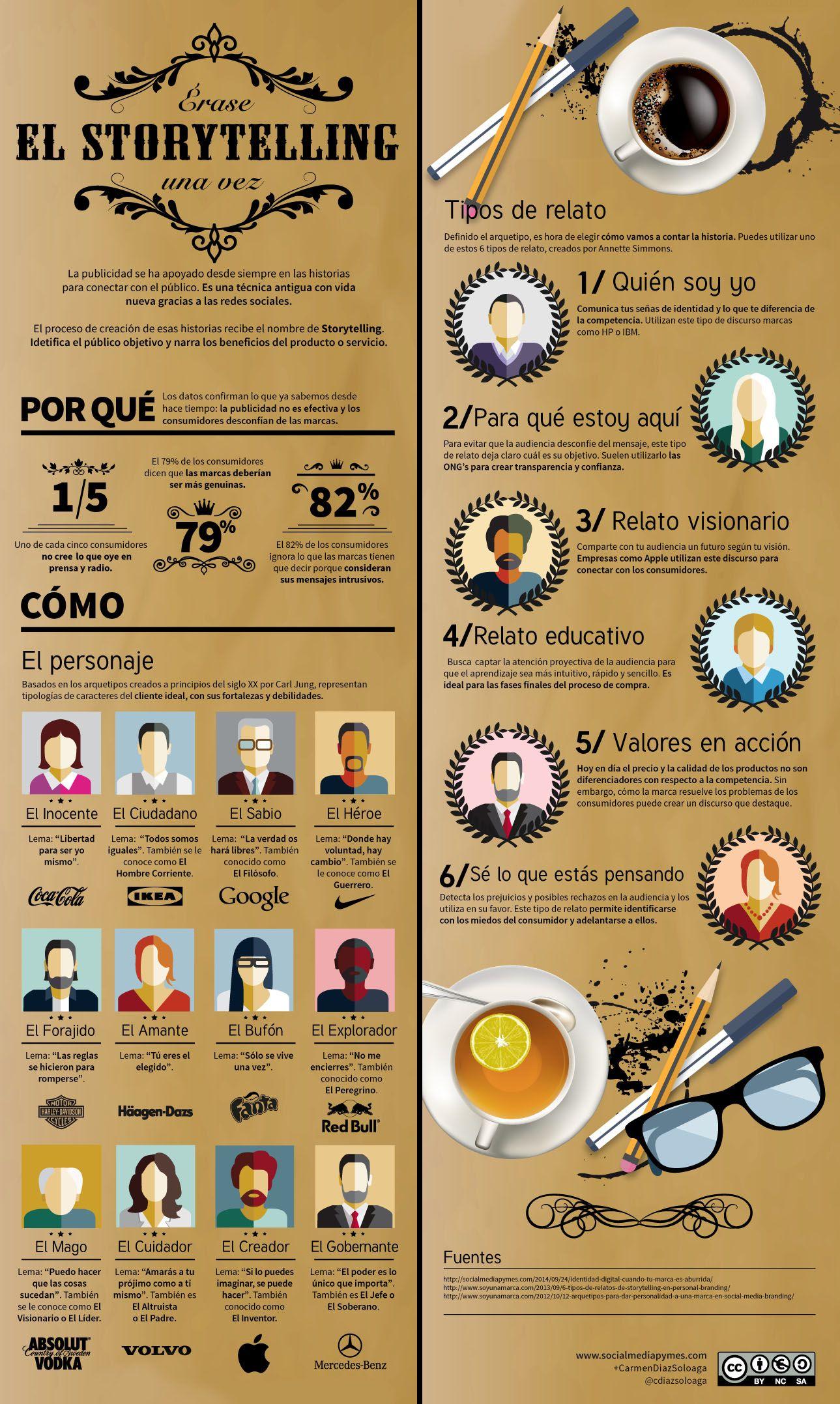 Averigua qué es el storytelling con esta infografía.