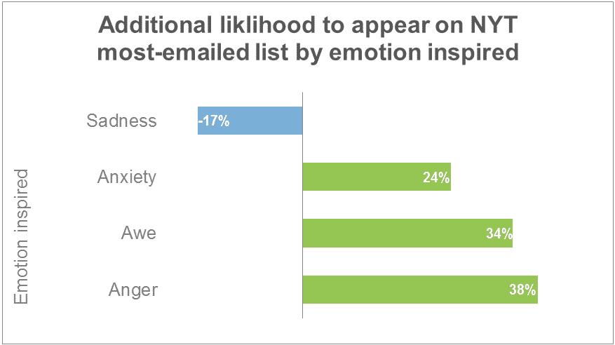Los contenidos emocionales te pueden ayudar a acercarte a los lectores.