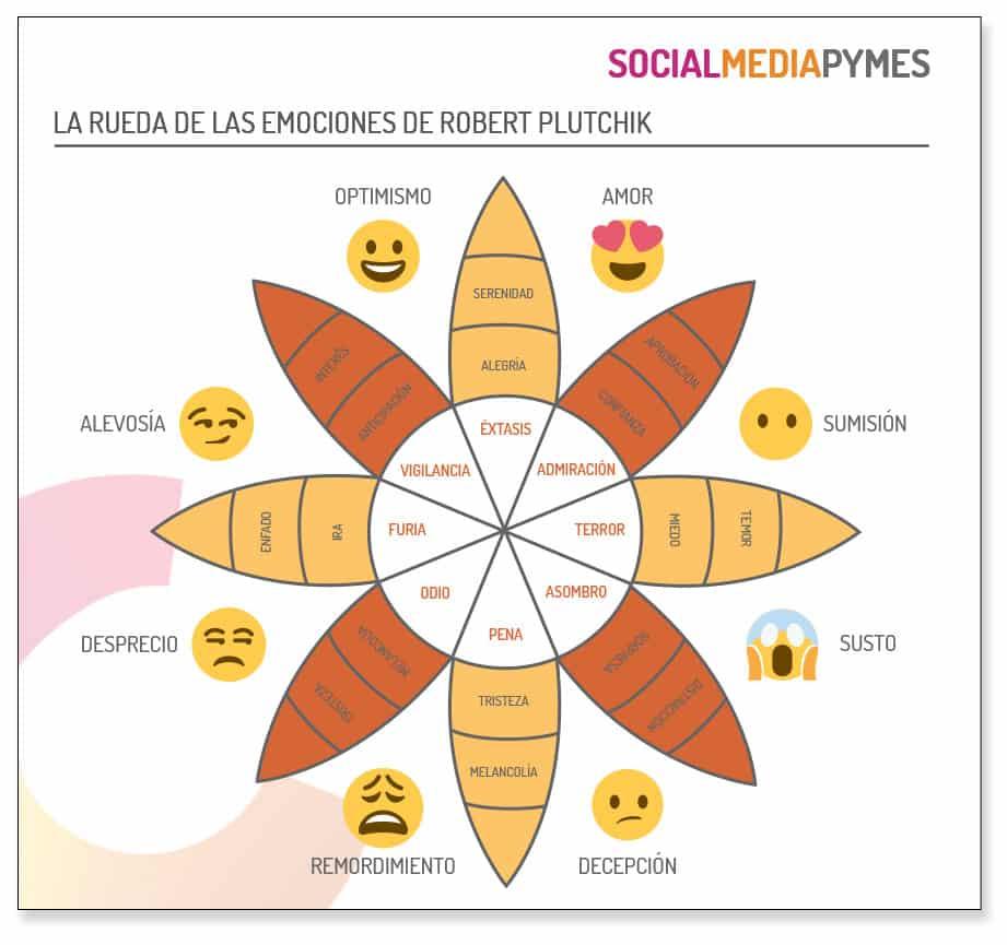 Conoce cómo se crean contenidos emocionales a través de la rueda de las emociones