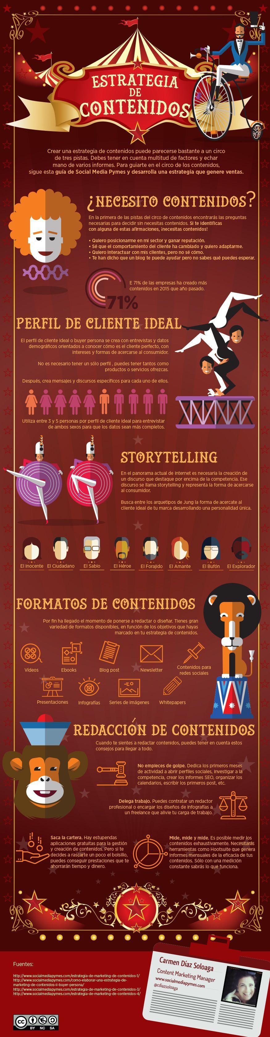 Infografía sobre cómo crear una estrategia de contenidos.