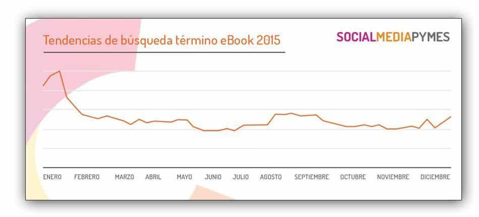 Tendencias de búsqueda del termino ebook para 2016.