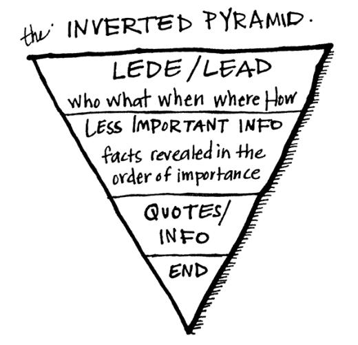 Pirámide invertida de redacción, donde se especifica qué información proporcionar primero.