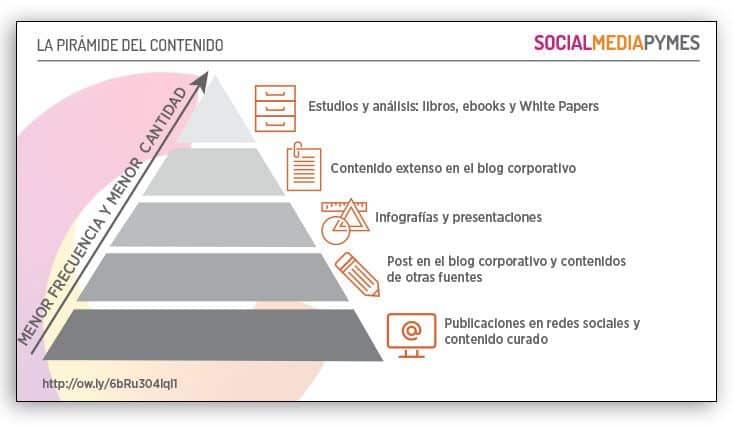 Qué es la pirámide del contenido y qué tiene que ver contigo
