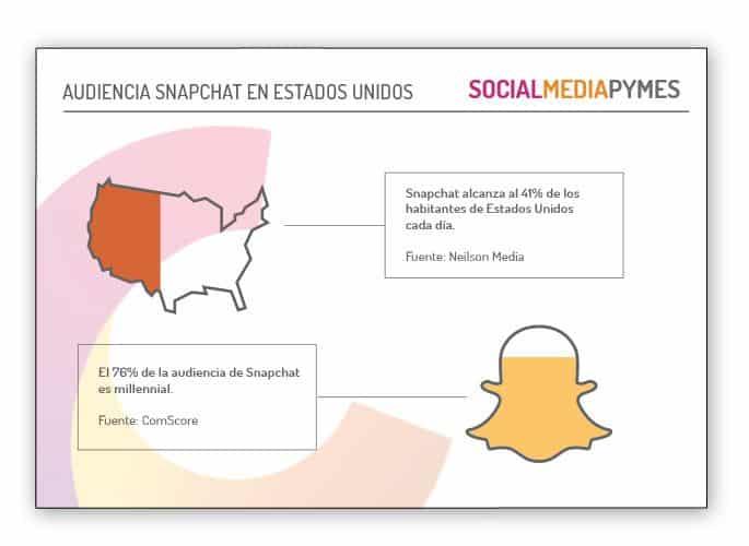 ¿Cuáles serán las tendencias de redes sociales para el próximo año? La publicidad en Snapchat o el contenido curado en Facebook, entre las más importantes.