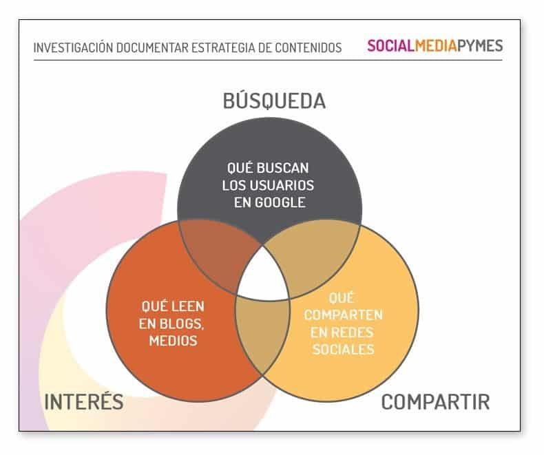 Cómo documentar una estrategia de marketing de contenidos.