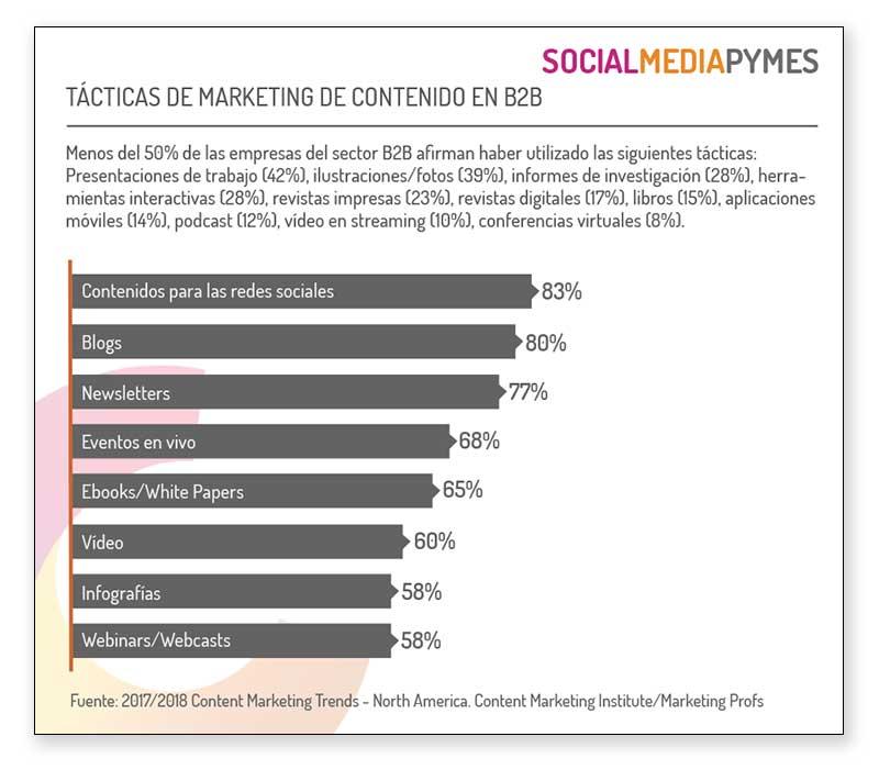 tendencias de consumo de contenidos en internet para 2018
