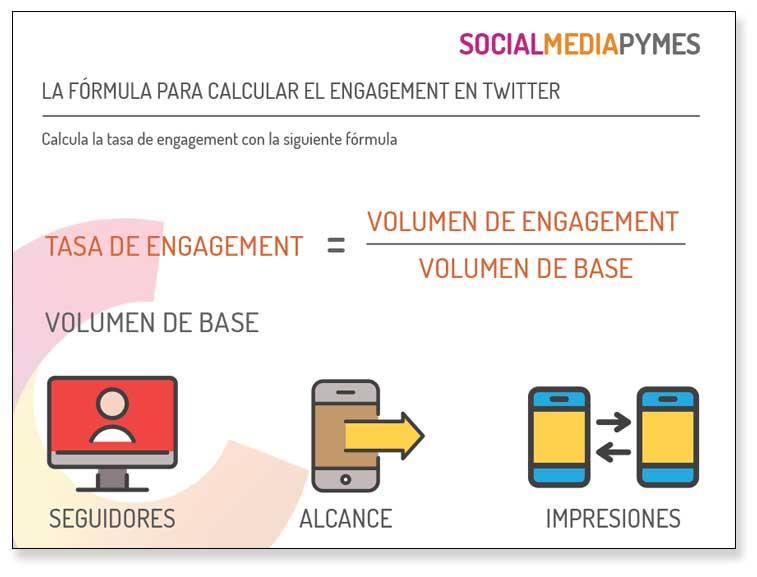 El engagement en Twitter es importante, qué puedes hacer para calcularlo.