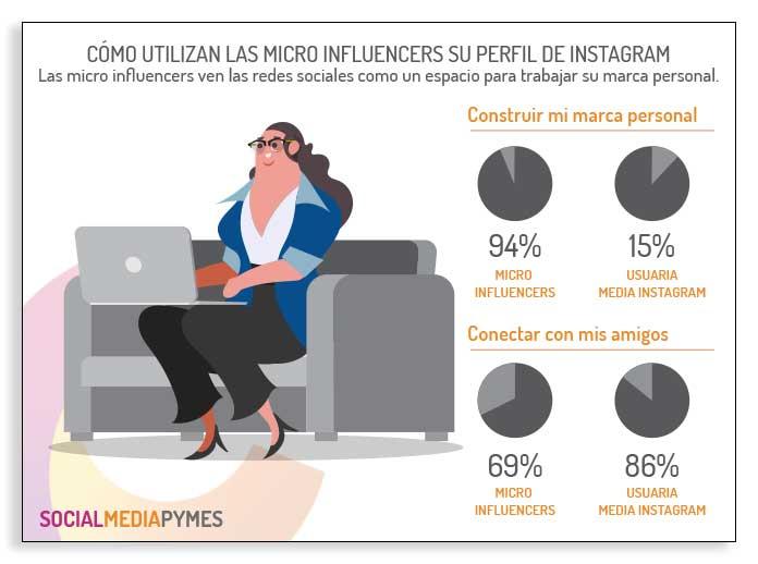 Datos sobre cómo utilizan los micro influencers Instagram