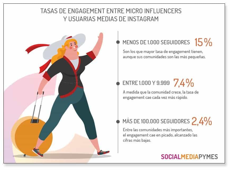 Micro influencers, todo lo que necesitas saber sobre ellos | Ejemplos
