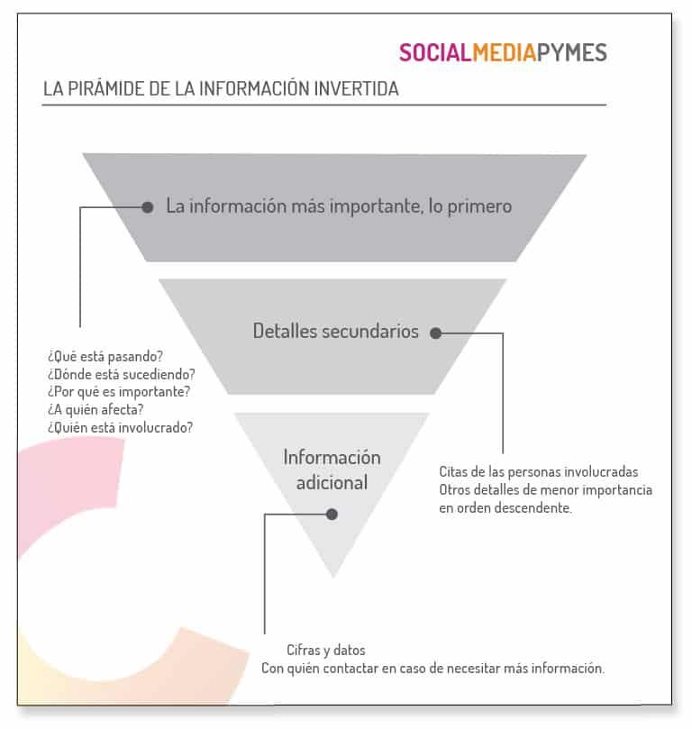 Cómo utilizar la pirámide invertida de la información en un ejemplo de nota de prensa