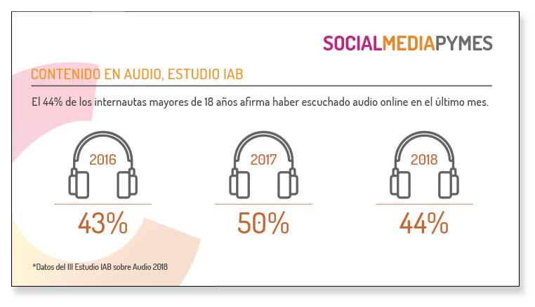 Consumo de audio en internet en 2018.