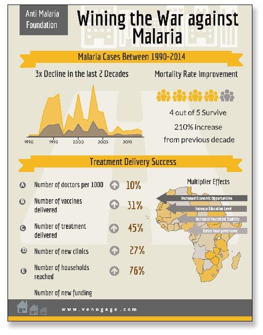Ejemplo de una infografía con exceso de datos, cómo diseñar una infografía