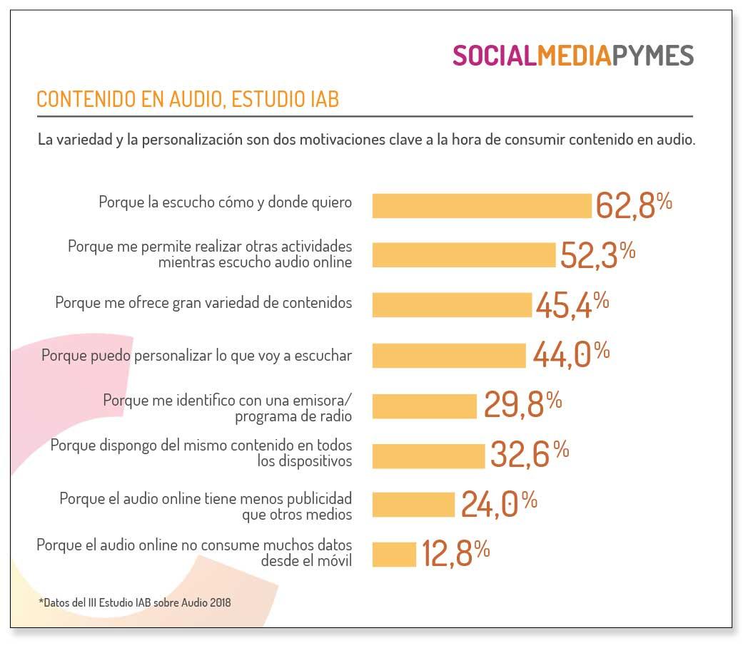 Qué motiva a los usuarios para escuchar audio online