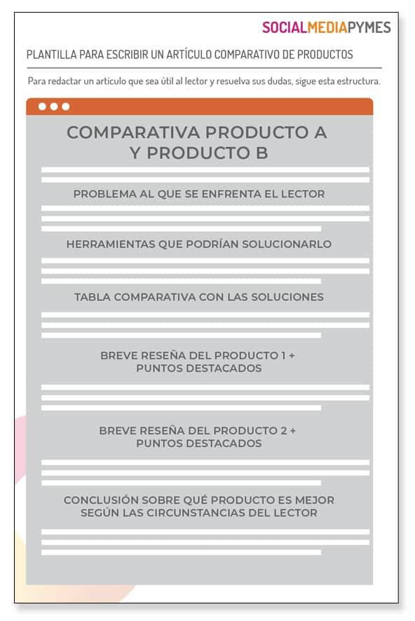 Artículos comparativas de productos, cómo escribirlos