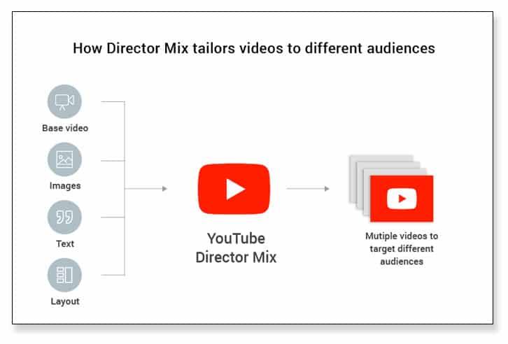 YouTube Director Mix y el futuro del marketing según Google