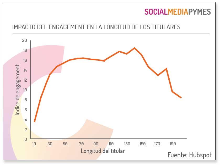 Longitud del titular y engagement