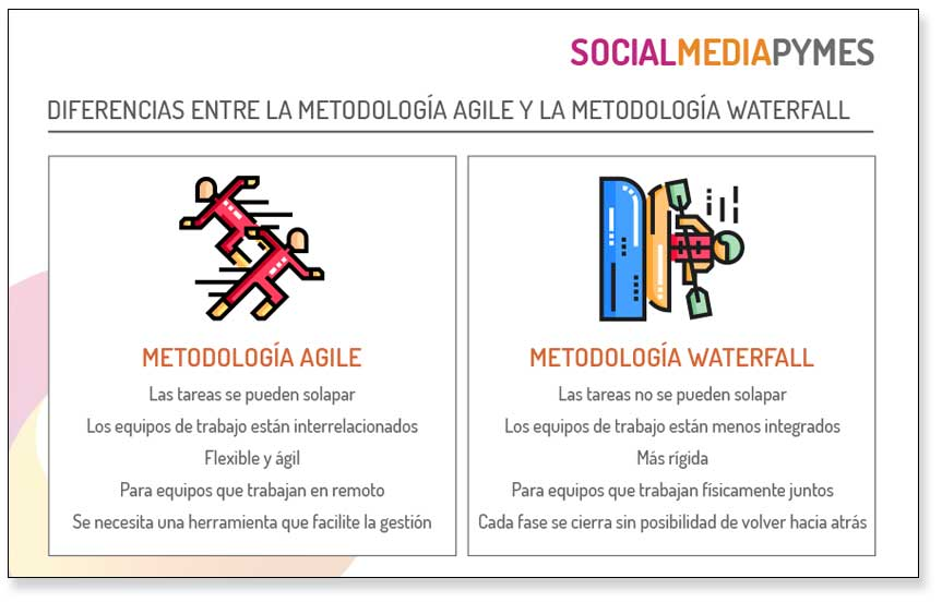 Marketing management, diferencias de mtodología