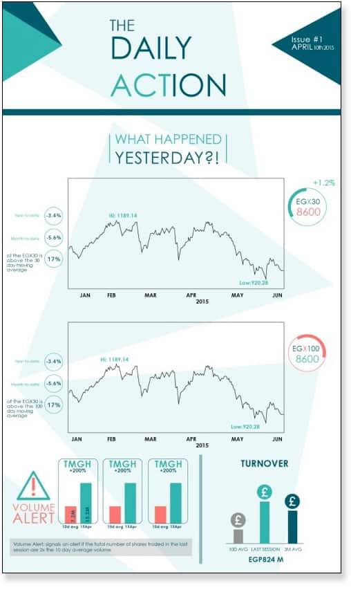Un ejemplo de informe de progreso diario