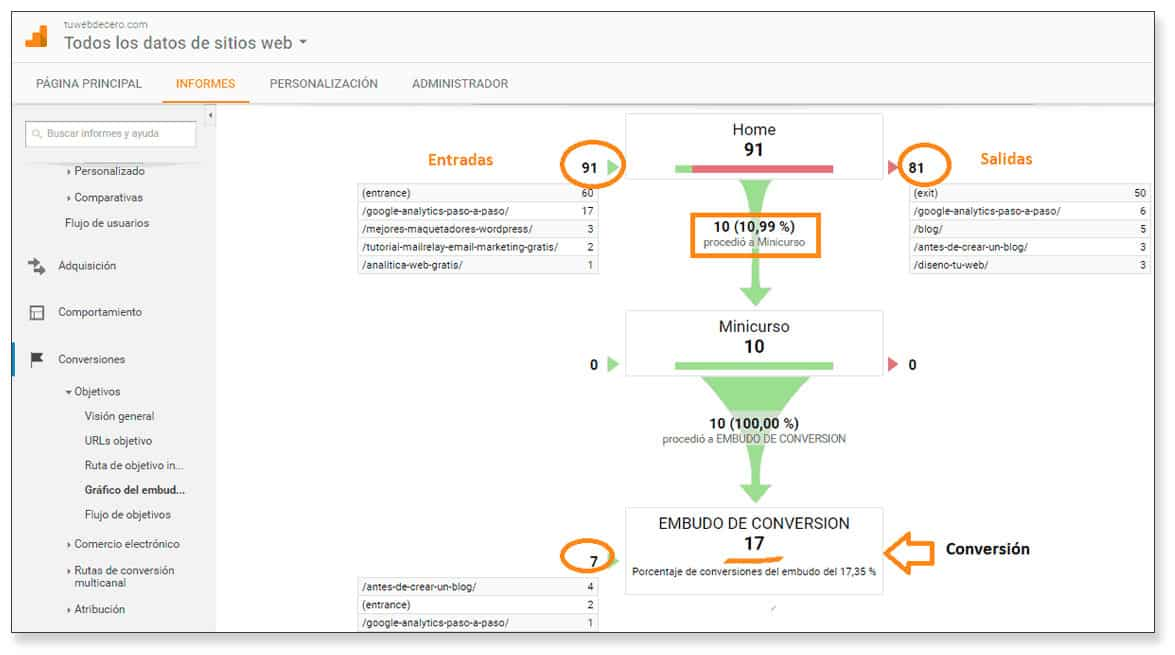Cómo crear un embudo de ventas gracias a Analytics consejos de marketing de contenidos