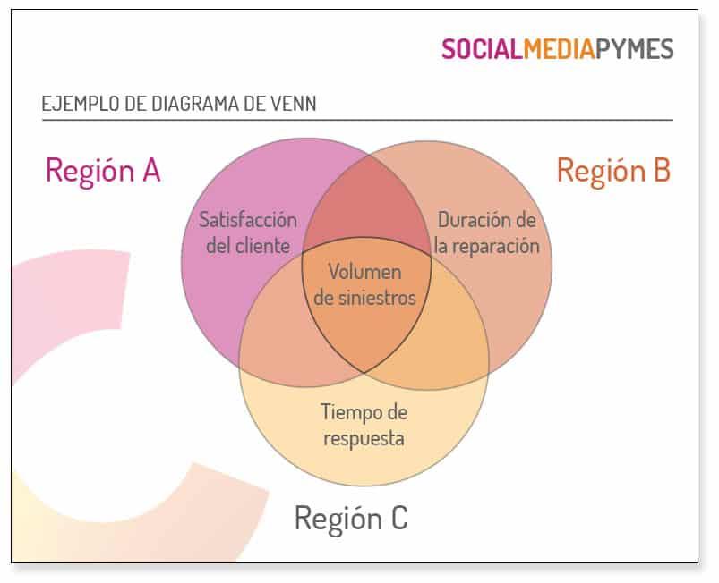 Buen ejemplo de diagrama de Venn