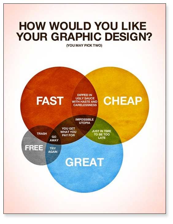 Ejemplo de diagrama de Venn en clave de humor