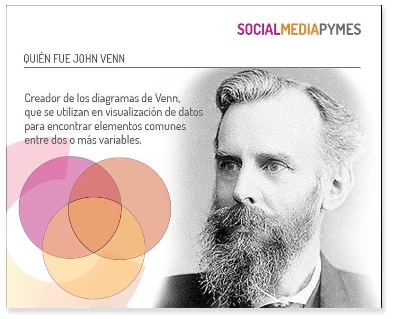 Jhon Venn, creador de los diagramas de Venn