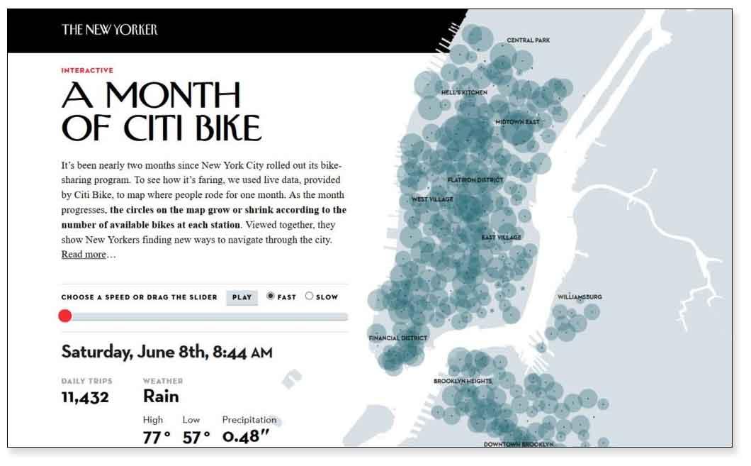 Ejemplo de visualización de datos