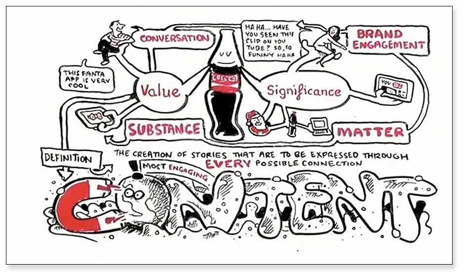Content Marketing 2020, un proyecto de Coca-Cola