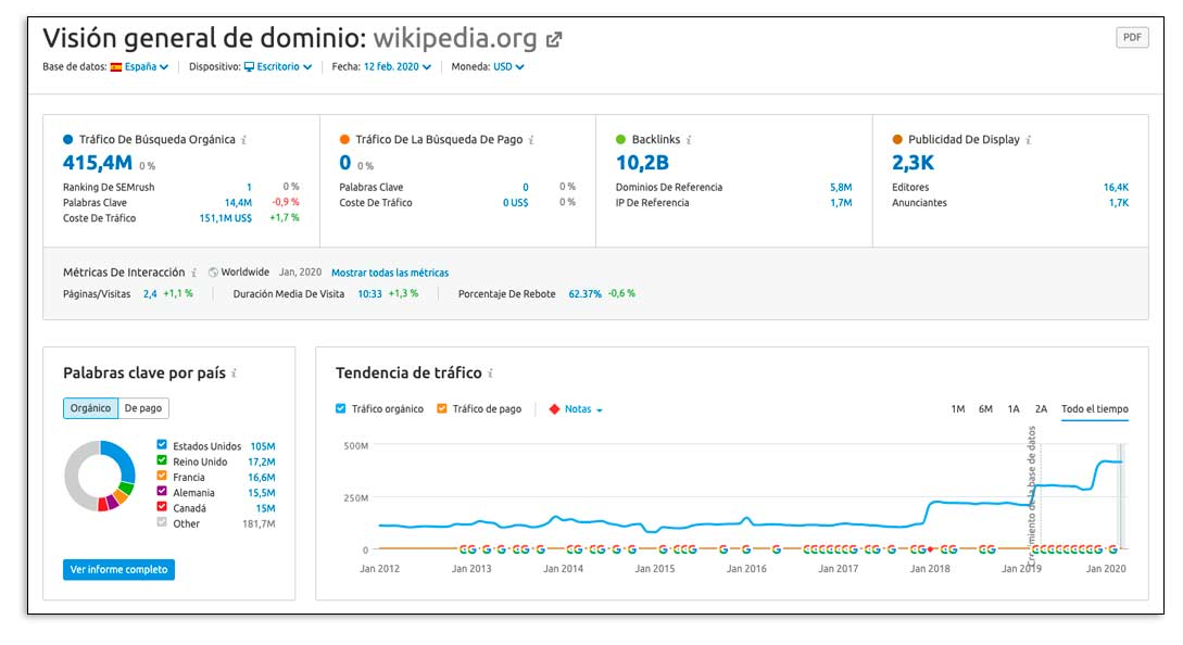 Tráfico de búsqueda orgánica de Wikipedia