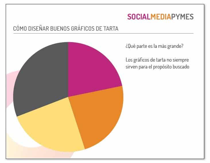 Cómo diseñar un gráfico de tarta atractivo