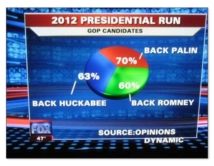 Gráfico de Fox News elecciones americanas