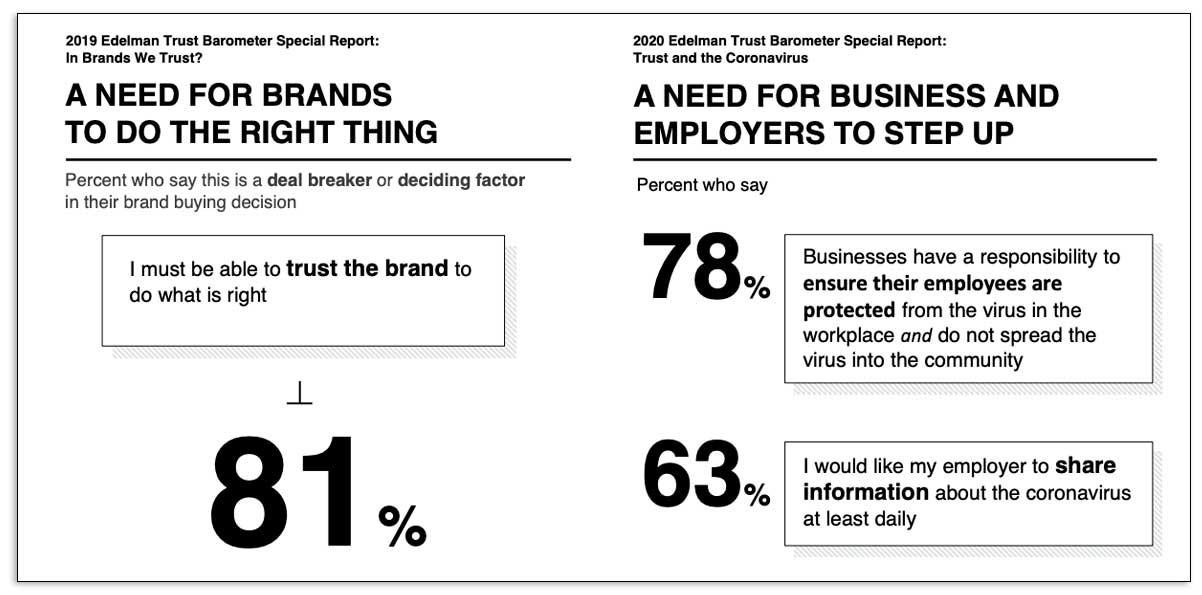 Datos del informe Edelman sobre la evolución de la compra