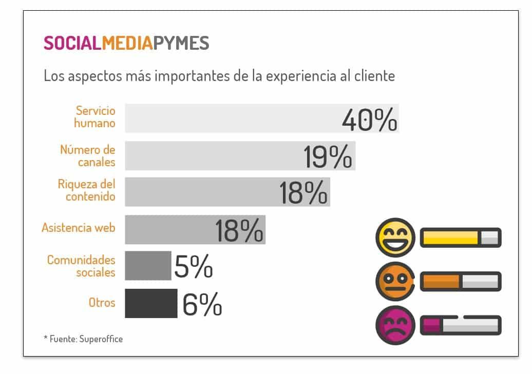 Los aspectos más importantes de la experiencia al cliente