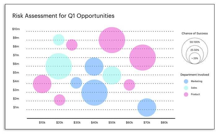 Tipos de gráficos, cómo elegir el adecuado según tu tipo de negocio
