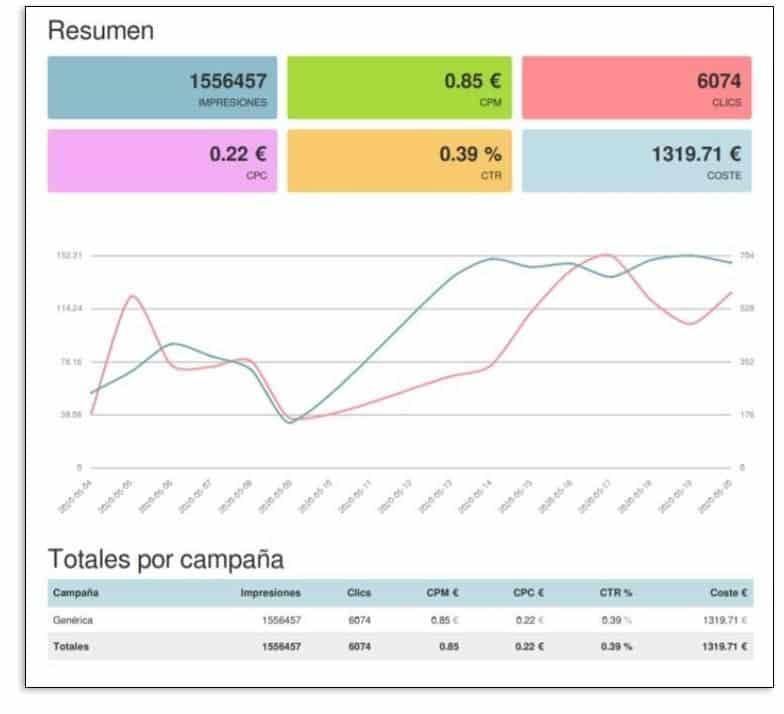 Resumen de gasto en la plataforma de ONiAd