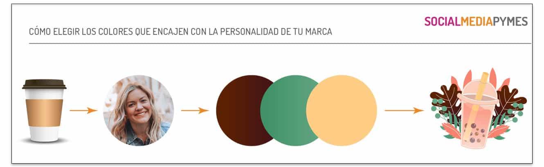 Cómo elegir los colores que encajen con la personalidad de tu marca