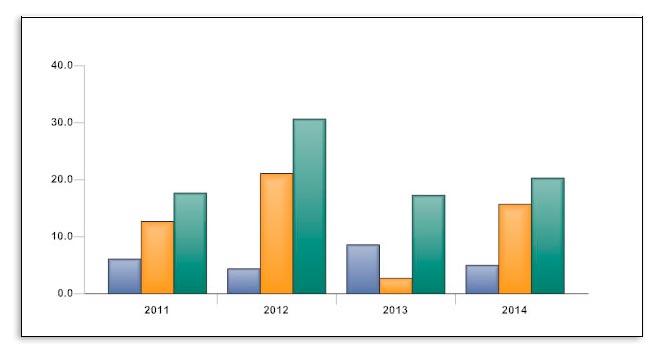 Un gráfico de barras simple