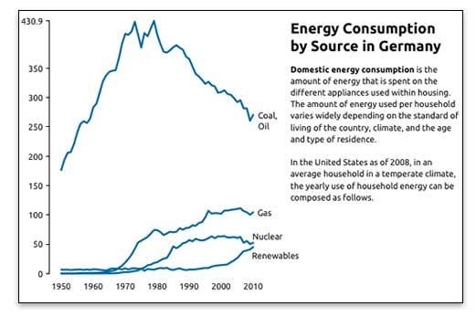 Ejemplo de un buen gráfico de líneas