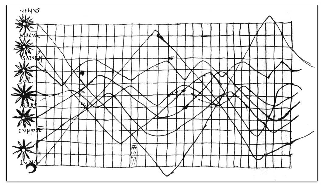 Un gráfico con más de diez siglos