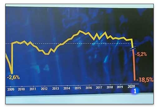 Ejemplo de manipulación de un gráfico