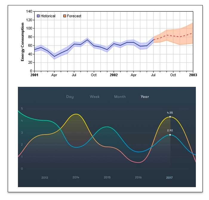 Diferencia entre varios tipos de gráficos