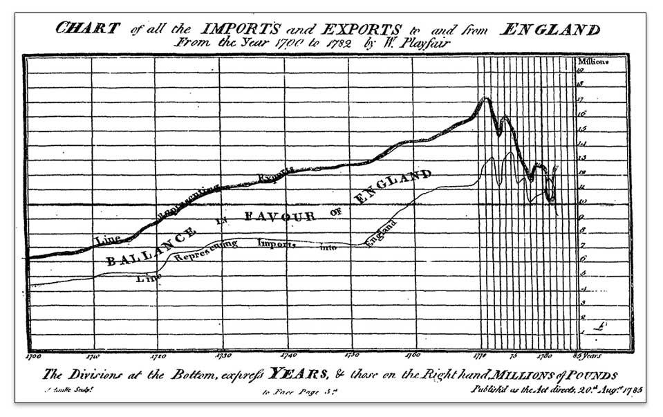 Los primeros gráficos de líneas