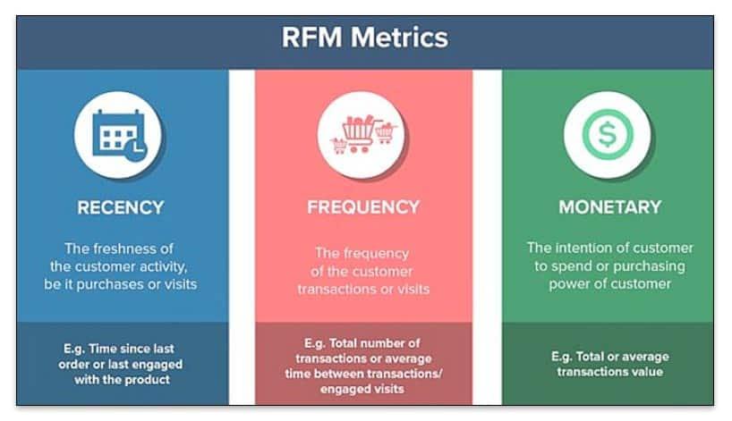 Métricas RFM para calcular qué clientes son más rentables