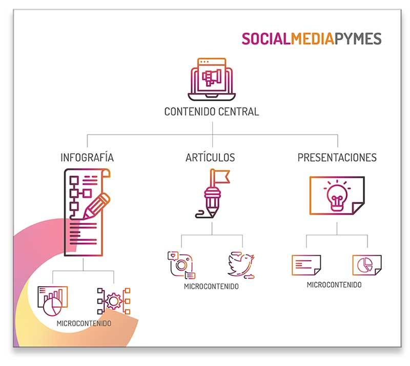 Utiliza el contenido central para aprovechar las infografías